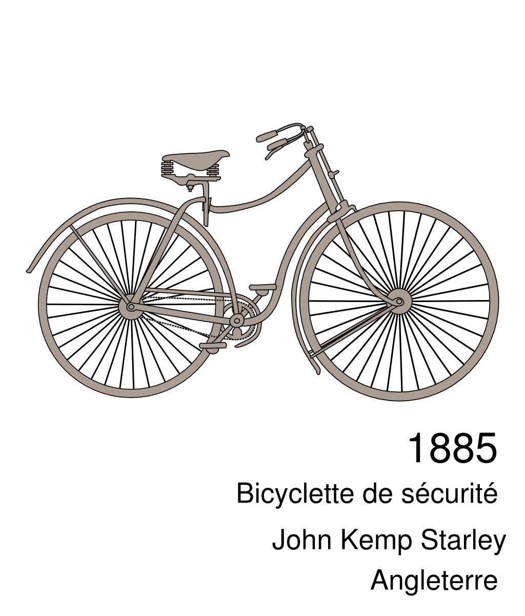 Bicyclette Image ressources Éducatives libres - data.abuledu | les ressources