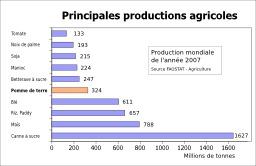 10 Principales cultures agricoles en 2007. Source : http://data.abuledu.org/URI/505dca02-10-principales-cultures-agricoles-en-2007