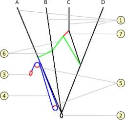 Accélérateur de parapente. Source : http://data.abuledu.org/URI/50b1095d-accelerateur-de-parapente