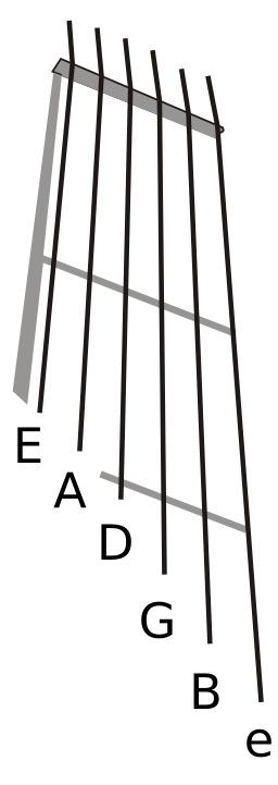Accord standard de la guitare. Source : http://data.abuledu.org/URI/5302385f-accord-standard-de-la-guitare