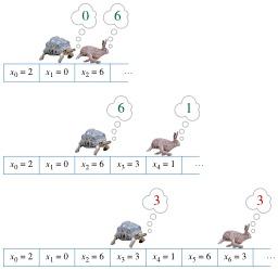 Algorithme du lièvre et de la tortue. Source : http://data.abuledu.org/URI/5196379d-algorithme-du-lievre-et-de-la-tortue