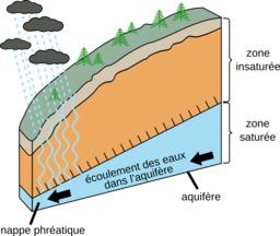 Alimentation d'une nappe phréatique. Source : http://data.abuledu.org/URI/5859505f-alimentation-d-une-nappe-phreatique