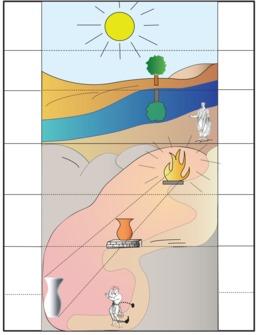 Allegorie de la caverne. Source : http://data.abuledu.org/URI/501dce17-allegorie-de-la-caverne