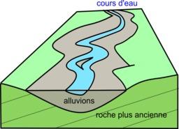 Alluvions en bord d'un cours d'eau. Source : http://data.abuledu.org/URI/506b5e33-alluvions-en-bord-d-un-cours-d-eau
