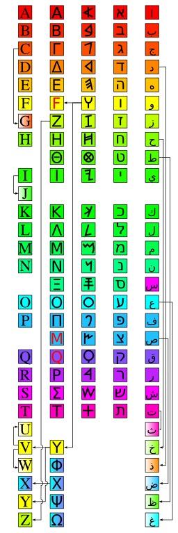 Alphabet phénicien. Source : http://data.abuledu.org/URI/52b56ba0-alphabet-phenicien