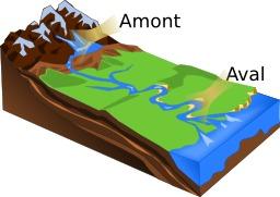 Lit d'une rivière de la source à l'embouchure. Source : http://data.abuledu.org/URI/56d0101d-amont-aval