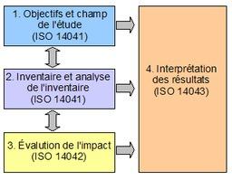 Analyse du cycle de vie de matériaux. Source : http://data.abuledu.org/URI/50c25352-analyse-du-cycle-de-vie-de-materiaux