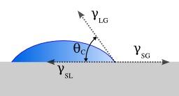 Angle de mouillage entre liquide et solide. Source : http://data.abuledu.org/URI/50cdb01c-angle-de-mouillage-entre-liquide-et-solide