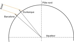 Angle Dunkerque Barcelone. Source : http://data.abuledu.org/URI/52ac9726-angle-dunkerque-barcelone