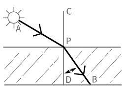 Angle de réfraction. Source : http://data.abuledu.org/URI/5102971d-angle-of-refraction