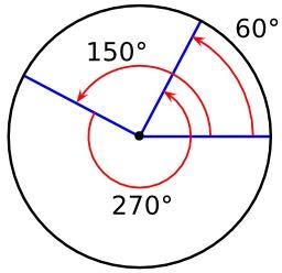 Angles inscrits dans un cercle. Source : http://data.abuledu.org/URI/57064b0c-angles-inscrits-dans-un-cercle