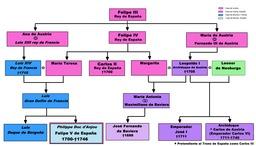 Arbre généalogique des rois de France et d'Espagne. Source : http://data.abuledu.org/URI/50dc8790-arbre-genealogique-des-rois-de-france-et-d-espagne