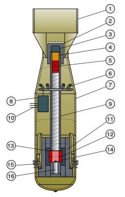 Architecture d'une bombe par insertion. Source : http://data.abuledu.org/URI/50430678-architecture-d-une-bombe-par-insertion