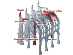 Architecture gothique. Source : http://data.abuledu.org/URI/51c34b5f-architecture-gothique