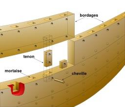 Assemblage par tenon et mortaise d'une trière. Source : http://data.abuledu.org/URI/5209cf34-assemblage-par-tenon-et-mortaise-d-une-triere