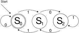 Automate fini. Source : http://data.abuledu.org/URI/52f81901-automate-fini-