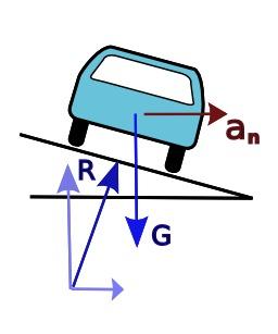 Automobile sur plan incliné. Source : http://data.abuledu.org/URI/50d5bd64-automobile-sur-plan-incline