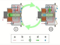 Avertisseur électromagnétique. Source : http://data.abuledu.org/URI/53024e33-avertisseur-electromagnetique