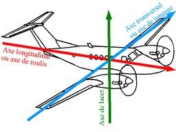 Axes de roulis et de tangage d'un avion. Source : http://data.abuledu.org/URI/53134de8-axes-de-roulis-et-de-tangage-d-un-avion