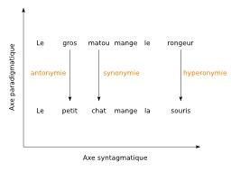 Axes linguistiques de Jakobson. Source : http://data.abuledu.org/URI/51ee4eac-axes-linguistiques-de-jakobson