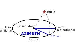 Azimut. Source : http://data.abuledu.org/URI/50b923da-azimut