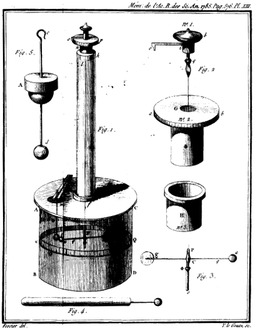 Balance de Coulomb. Source : http://data.abuledu.org/URI/50b14f56-balance-de-coulomb