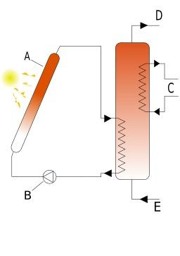 Ballon d'eau chaude solaire. Source : http://data.abuledu.org/URI/50cb5a0c-ballon-d-eau-chaude-solaire