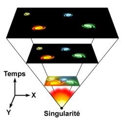 Big bang et expansion de l'univers. Source : http://data.abuledu.org/URI/52c43d3e-big-bang-et-expansion-de-l-univers