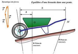 Brouette dans une descente. Source : http://data.abuledu.org/URI/51de6524-brouette-dans-une-descente