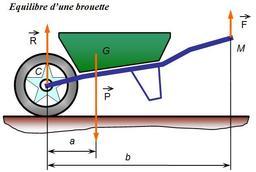 Brouette en équilibre. Source : http://data.abuledu.org/URI/51de5fca-brouette-en-equilibre