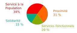 Budget de Dunkerque. Source : http://data.abuledu.org/URI/51dc1eb6-budget-de-dunkerque