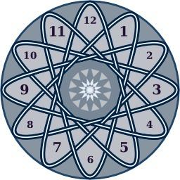 Cadran d'horloge aux 48 ponts. Source : http://data.abuledu.org/URI/51802f9d-cadran-d-horloge-aux-48-ponts