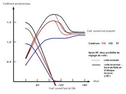 Cambrure de voile. Source : http://data.abuledu.org/URI/50b0d8ba-cambrure-de-voile