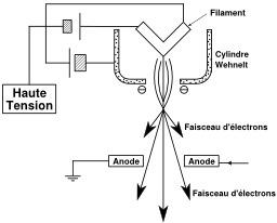 Canon à électrons. Source : http://data.abuledu.org/URI/50b34cbd-canon-a-electrons
