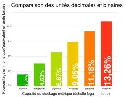 Capacité de stockage métrique : multiples d'octets. Source : http://data.abuledu.org/URI/50d5d008-capacite-de-stockage-metrique-multiples-d-octets