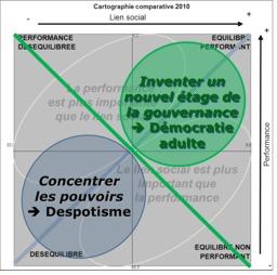 Cartographie du nouvel étage de gouvernance. Source : http://data.abuledu.org/URI/541d9bbf-cartographie-du-nouvel-etage-de-gouvernance