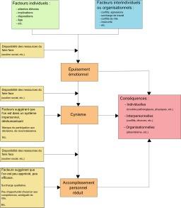Causes de l'épuisement professionnel. Source : http://data.abuledu.org/URI/50d23d04-causes-de-l-epuisement-professionnel