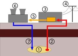 Centrale géothermique. Source : http://data.abuledu.org/URI/50cb8e04-centrale-geothermique