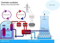Centrale nucléaire. Source : http://data.abuledu.org/URI/541d9d42-centrale-nucleaire