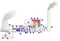 Centrale thermique à charbon. Source : http://data.abuledu.org/URI/50cb8b1b-centrale-thermique-a-charbon