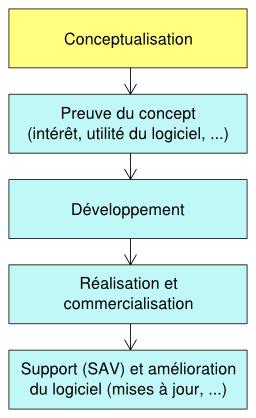 Chaîne de production d'un logiciel. Source : http://data.abuledu.org/URI/52186f29-chaine-de-production-d-un-logiciel