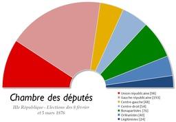 Chambre des députés en 1876. Source : http://data.abuledu.org/URI/5071f592-chambre-des-deputes-en-1876