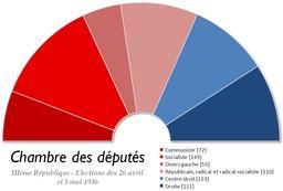 Chambre des députés en 1936. Source : http://data.abuledu.org/URI/5071f9a4-chambre-des-deputes-en-1936