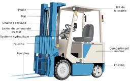 Chariot élévateur. Source : http://data.abuledu.org/URI/50426451-chariot-elevateur