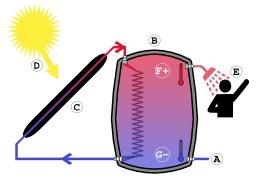 Chauffe-eau solaire. Source : http://data.abuledu.org/URI/50cb86b4-chauffe-eau-solaire