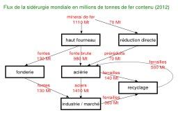 Circuit du fer en sidérurgie en 2012. Source : http://data.abuledu.org/URI/56c22b15-circuit-du-fer-en-siderurgie-en-2012