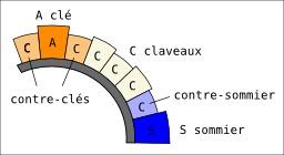Claveaux d'un arc. Source : http://data.abuledu.org/URI/50814eec-claveaux-d-un-arc