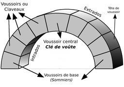 Clef de voûte. Source : http://data.abuledu.org/URI/50814699-clef-de-voute