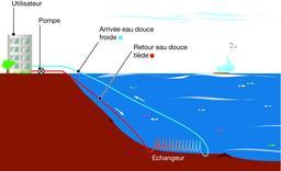 Climatisation à eau, boucle fermée. Source : http://data.abuledu.org/URI/5218f542-climatisation-a-eau-boucle-fermee