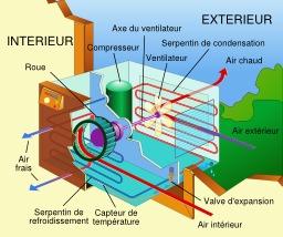 Climatiseur. Source : http://data.abuledu.org/URI/528fd5b5-climatiseur